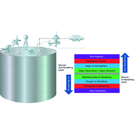 Emerson Tank Pressure Control