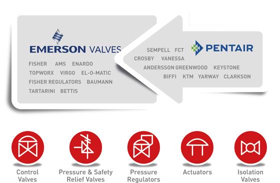 Emerson Transfer Pentair Valves Controls to Askalon AB -
